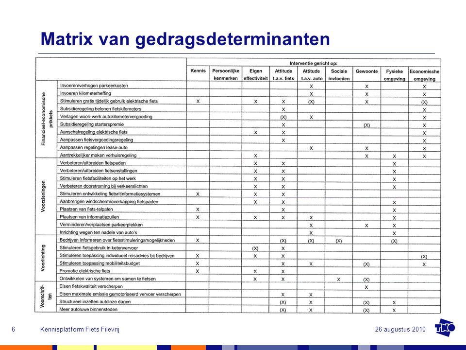 Matrix van gedragsdeterminanten