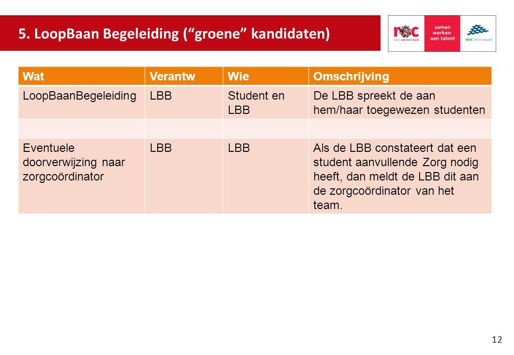 5. LoopBaan Begeleiding ( groene kandidaten)