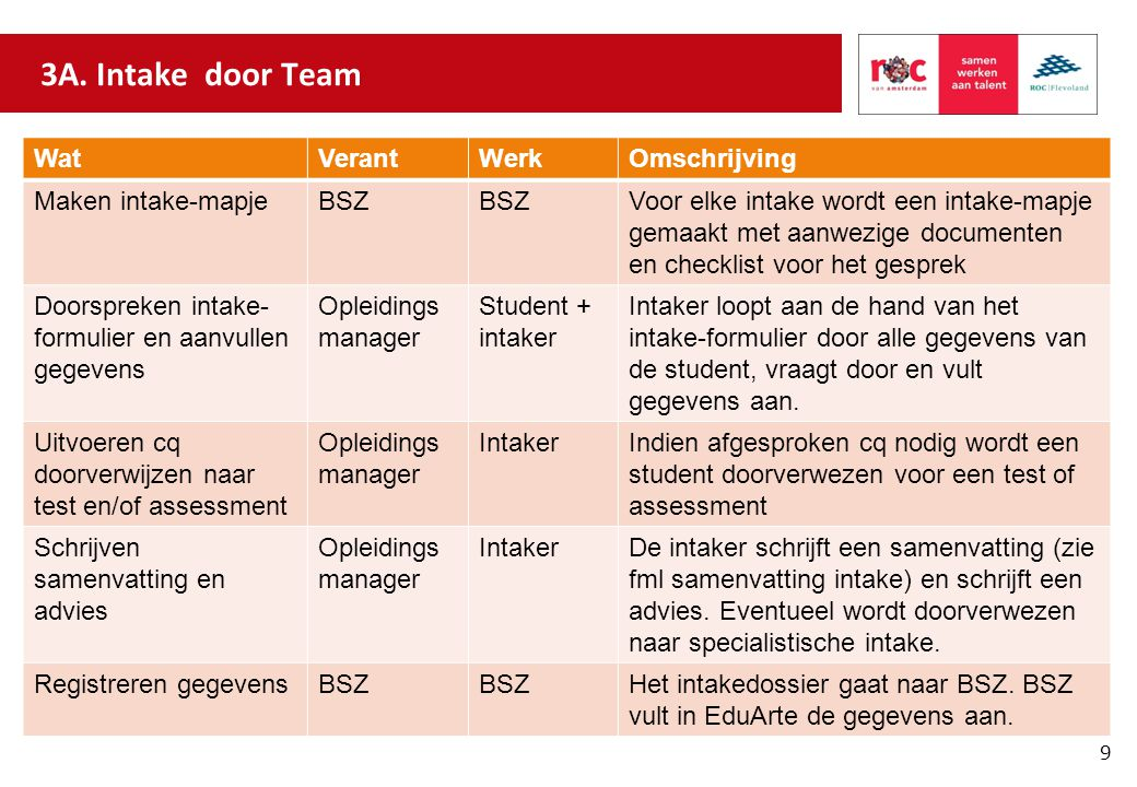3A. Intake door Team Wat Verant Werk Omschrijving Maken intake-mapje