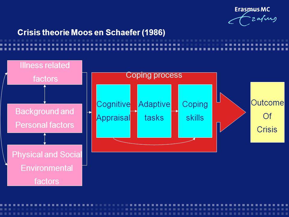 Crisis theorie Moos en Schaefer (1986)