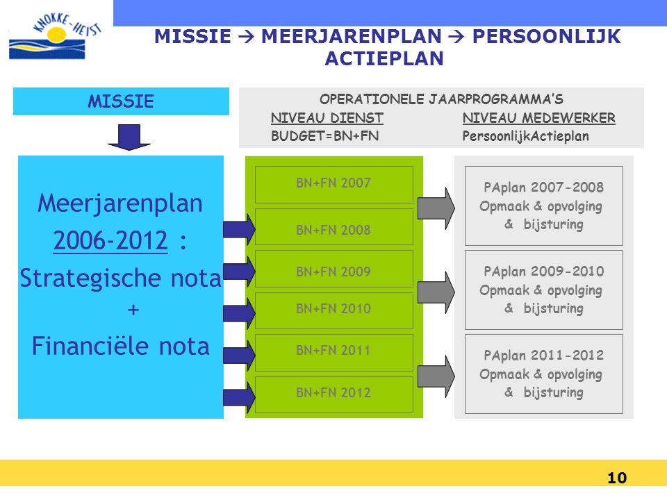 Meerjarenplan 2006-2012 : Strategische nota + Financiële nota