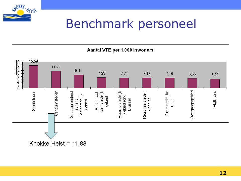 Benchmark personeel Knokke-Heist = 11,88