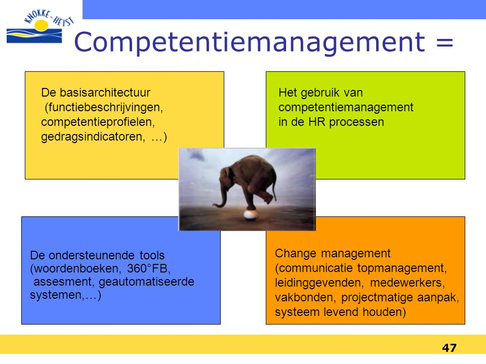 Competentiemanagement =