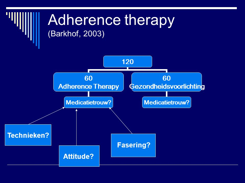 Adherence therapy (Barkhof, 2003)