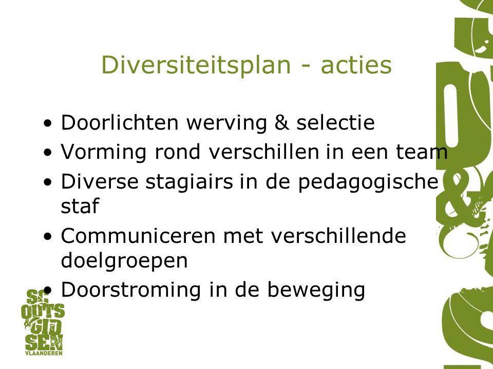Diversiteitsplan - acties