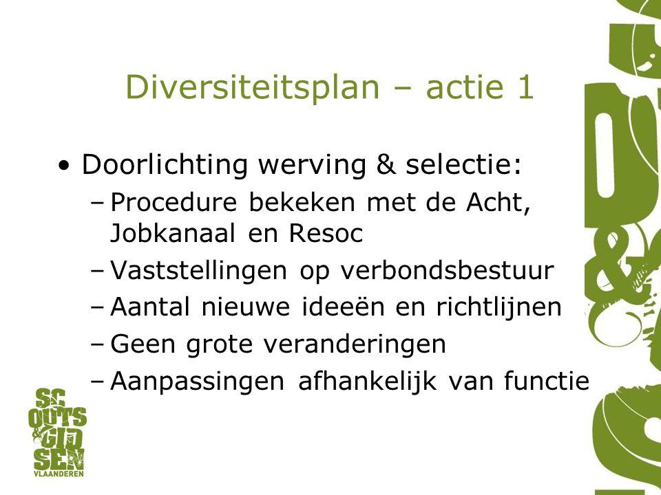 Diversiteitsplan – actie 1