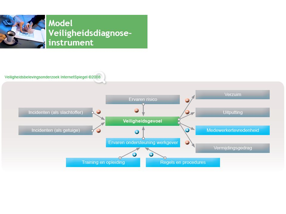 Model Veiligheidsdiagnose-instrument
