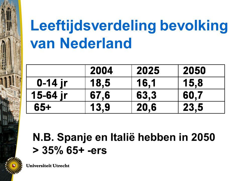 Leeftijdsverdeling bevolking van Nederland