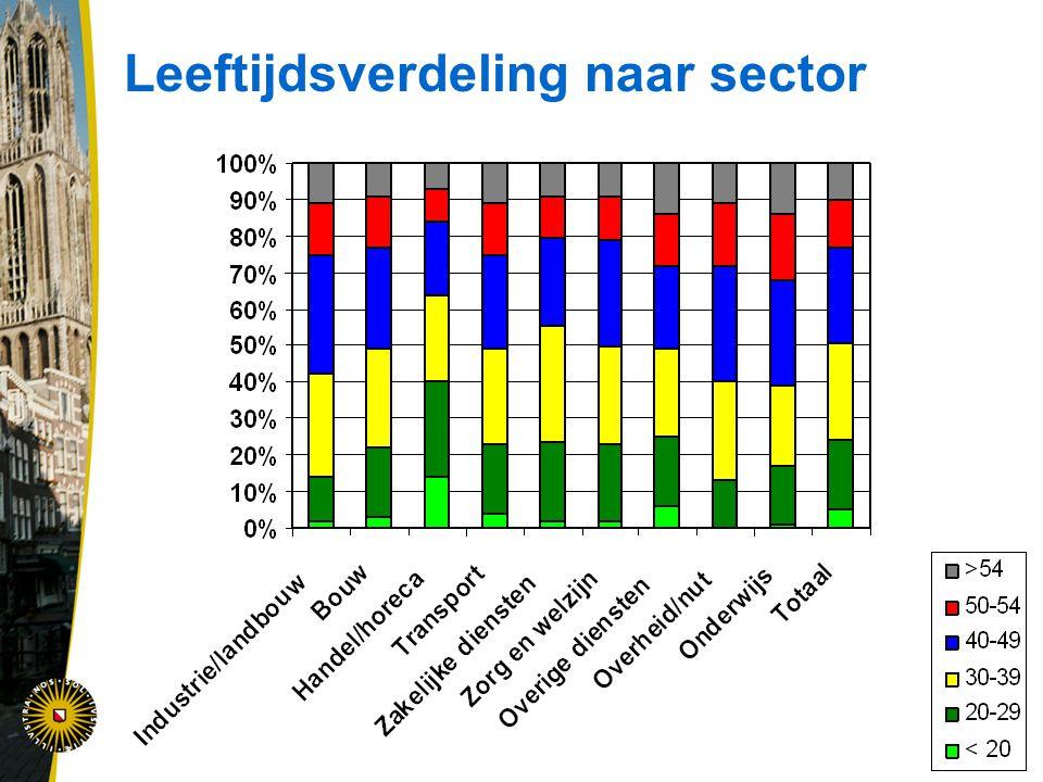 Leeftijdsverdeling naar sector