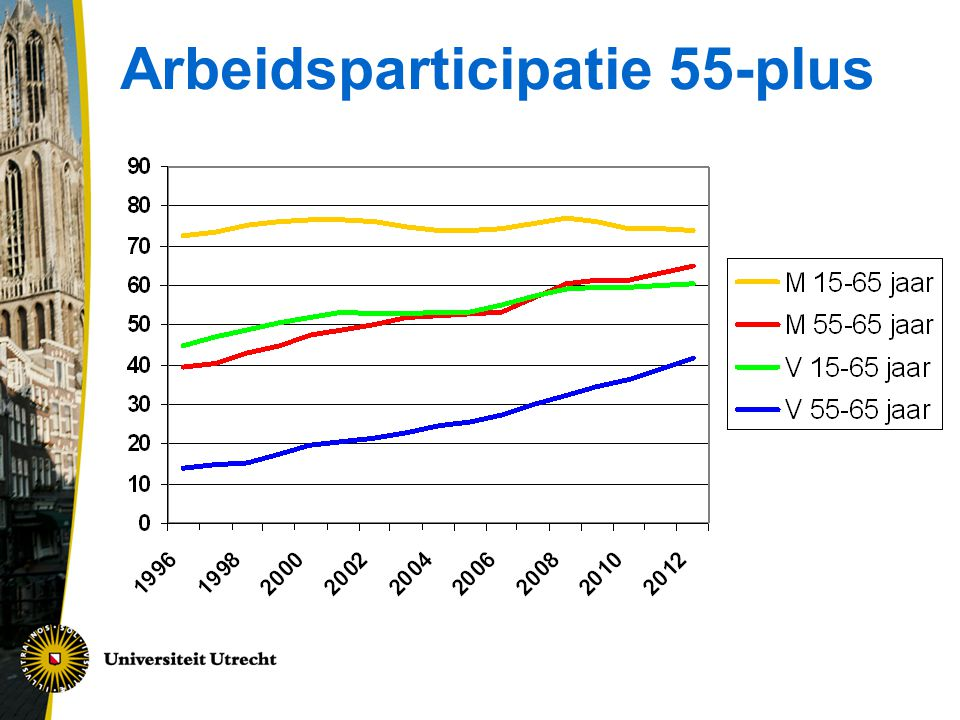 Arbeidsparticipatie 55-plus