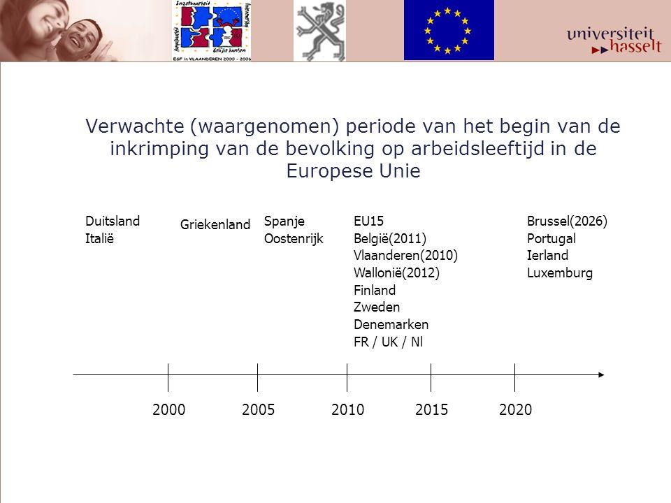 Verwachte (waargenomen) periode van het begin van de inkrimping van de bevolking op arbeidsleeftijd in de Europese Unie