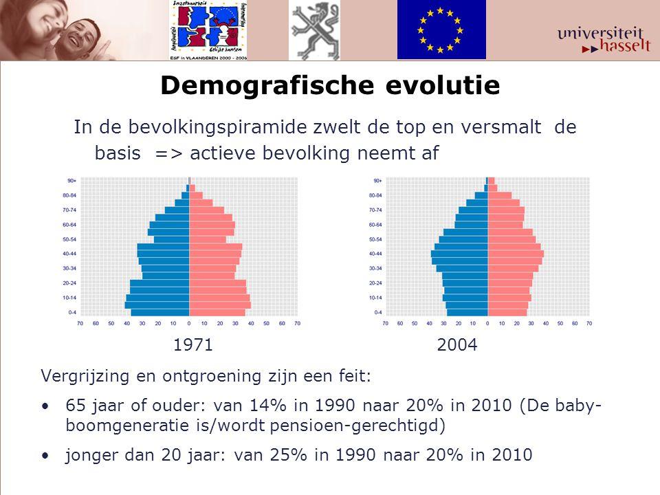 Demografische evolutie
