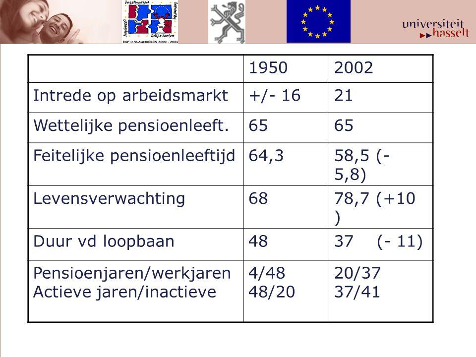 1950. 2002. Intrede op arbeidsmarkt. +/- 16. 21. Wettelijke pensioenleeft. 65. Feitelijke pensioenleeftijd.