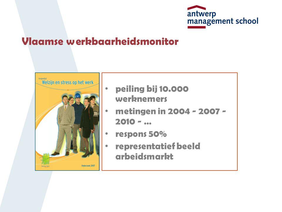 Vlaamse werkbaarheidsmonitor