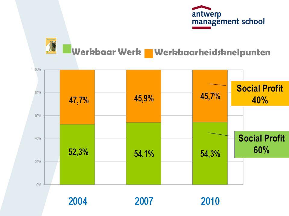 Social Profit 40% Social Profit 60%