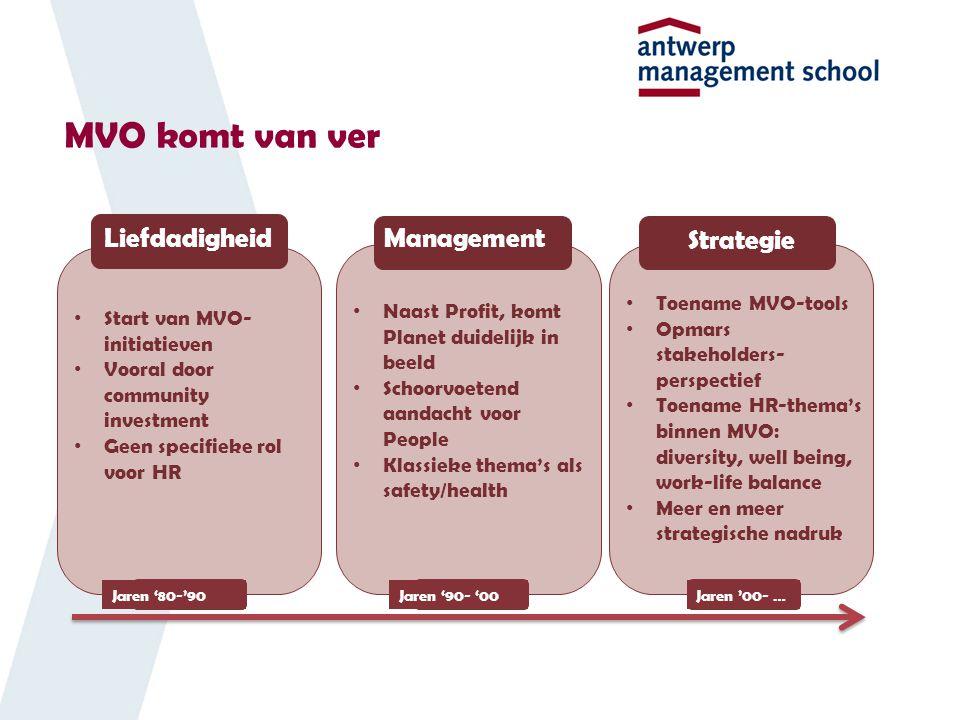 MVO komt van ver Liefdadigheid Management Strategie Toename MVO-tools