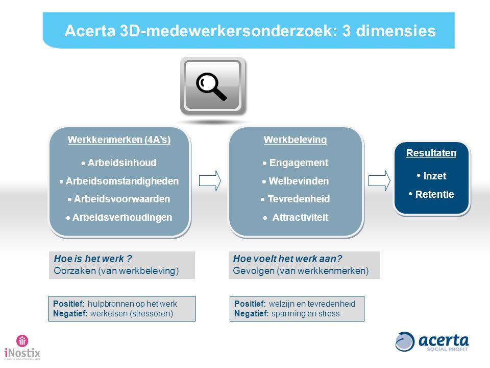 Acerta 3D-medewerkersonderzoek: 3 dimensies Arbeidsomstandigheden