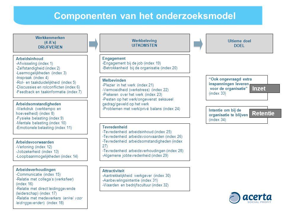 Componenten van het onderzoeksmodel