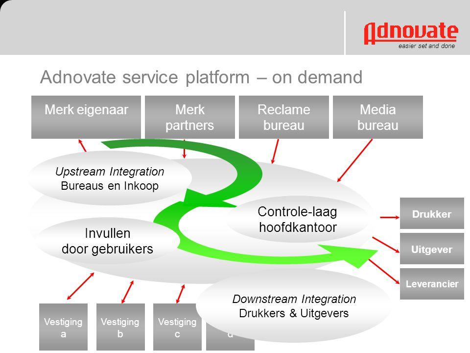 Adnovate service platform – on demand