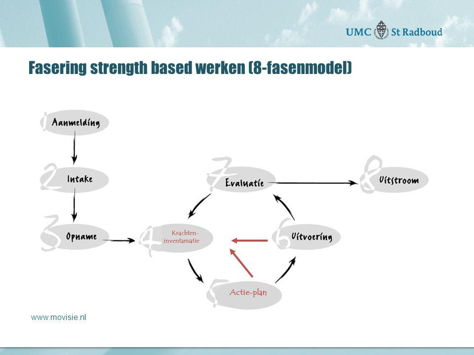 Fasering strength based werken (8-fasenmodel)