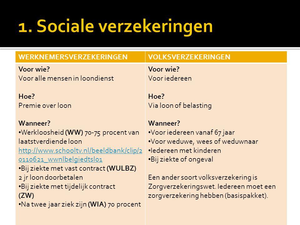 1. Sociale verzekeringen