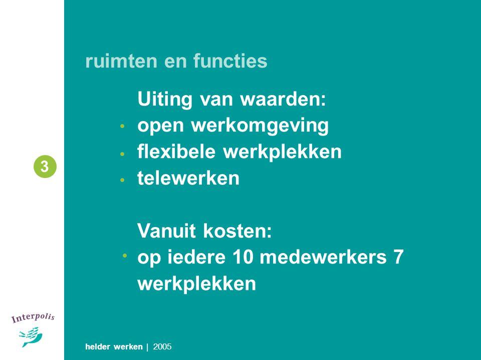 flexibele werkplekken telewerken Vanuit kosten: