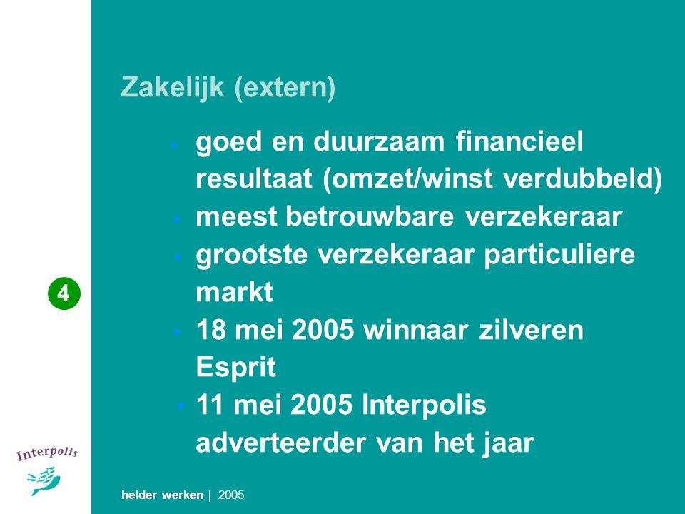 goed en duurzaam financieel resultaat (omzet/winst verdubbeld)