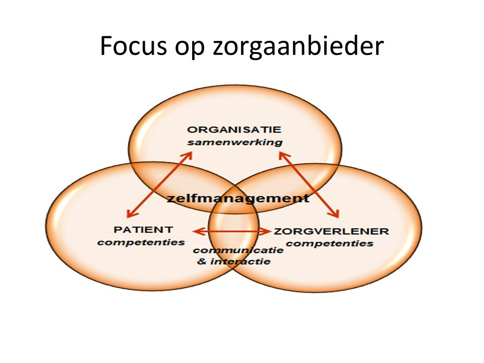 Focus op zorgaanbieder
