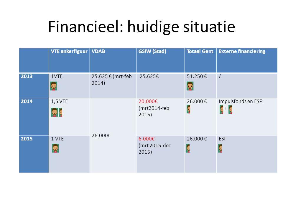 Financieel: huidige situatie