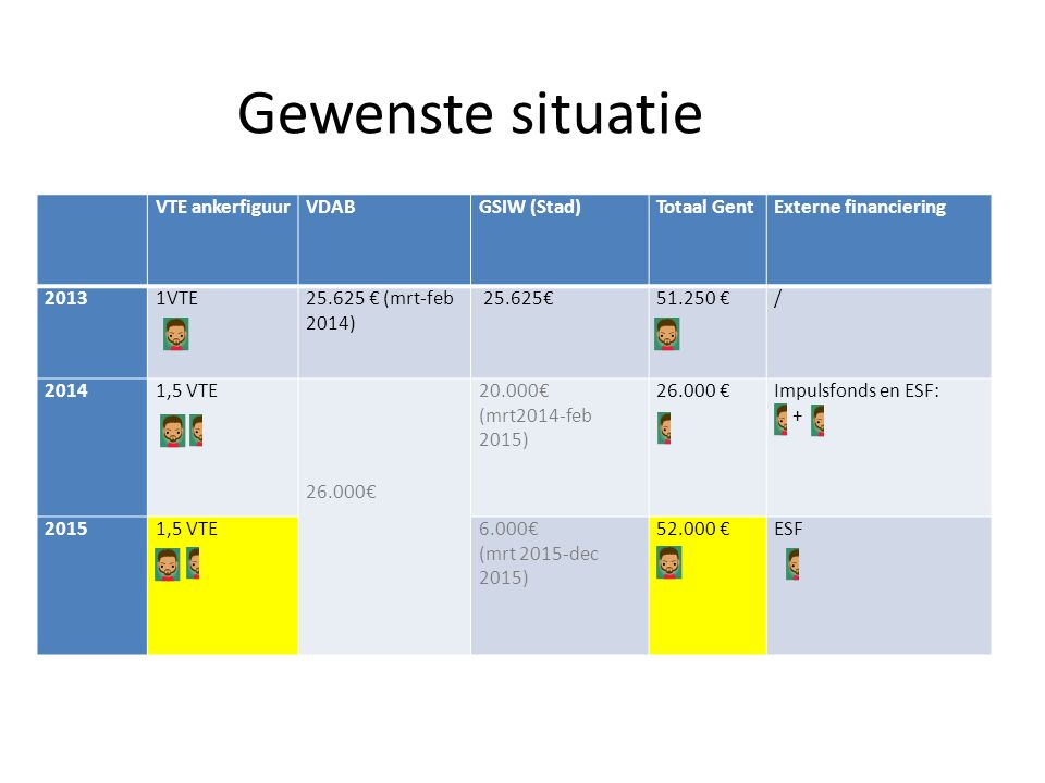 Gewenste situatie VTE ankerfiguur VDAB GSIW (Stad) Totaal Gent