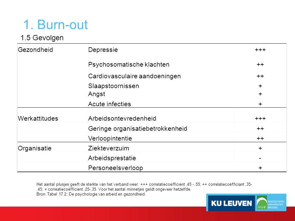1. Burn-out 1.5 Gevolgen Gezondheid Depressie +++