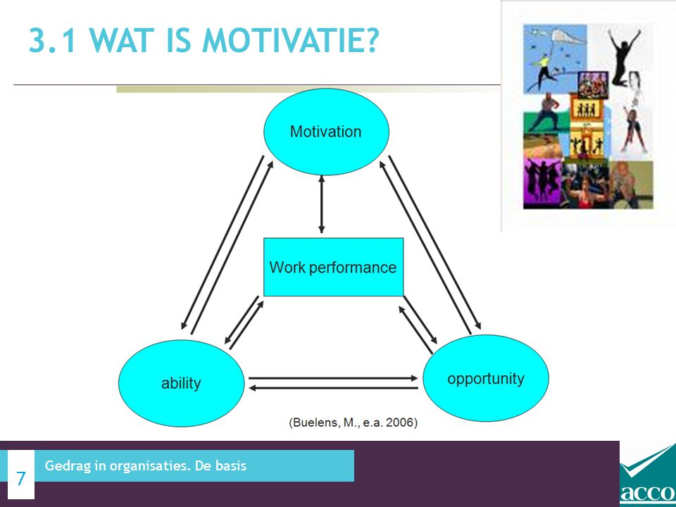 3.1 Wat is Motivatie Gedrag in organisaties. De basis