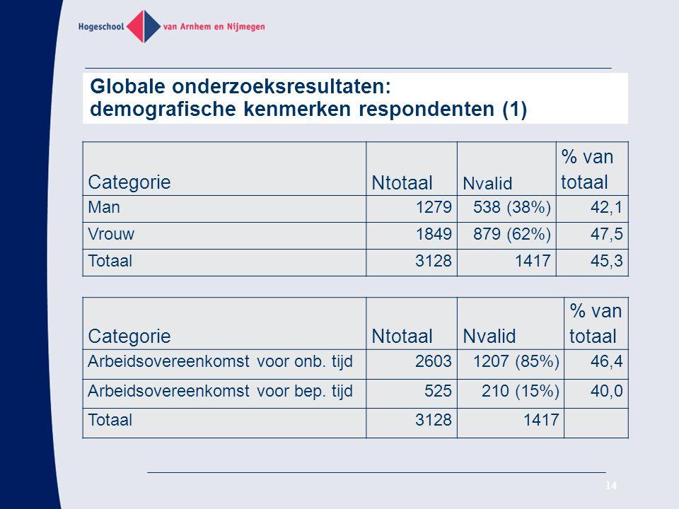 Globale onderzoeksresultaten: demografische kenmerken respondenten (1)