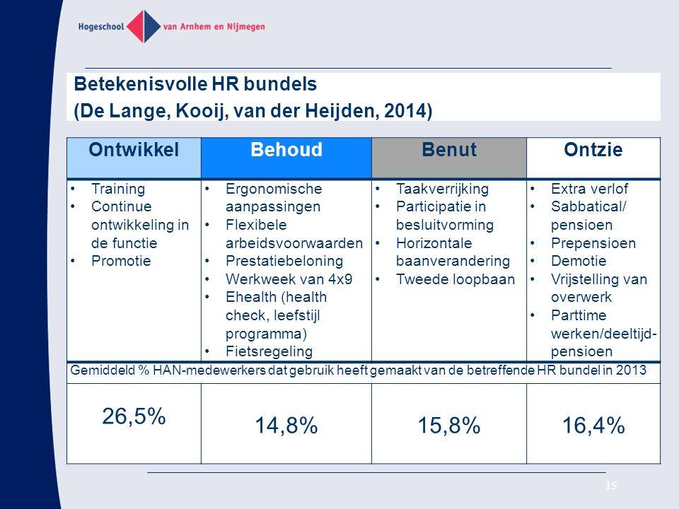 26,5% 14,8% 15,8% 16,4% Betekenisvolle HR bundels