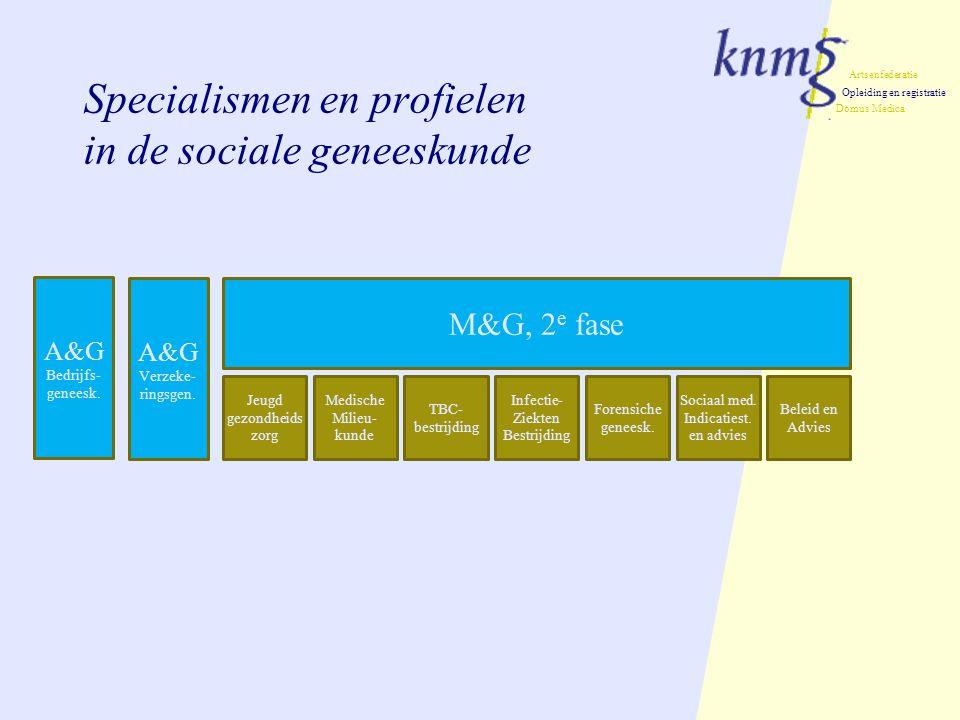Specialismen en profielen in de sociale geneeskunde