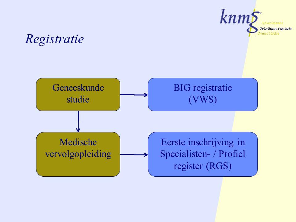 Registratie Geneeskunde studie BIG registratie (VWS)