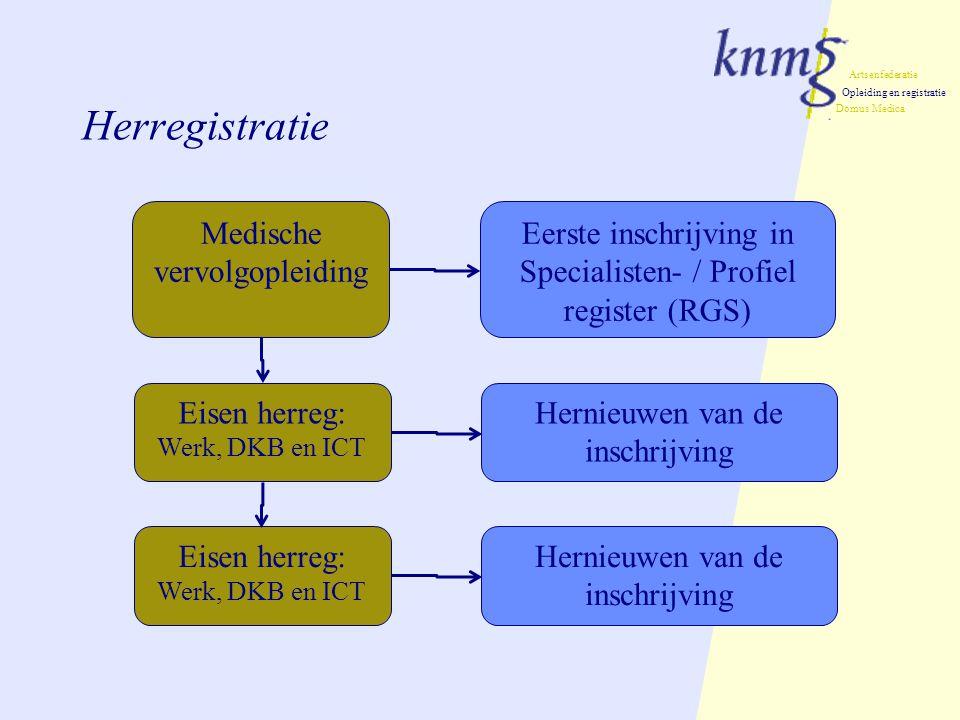 Herregistratie Medische vervolgopleiding