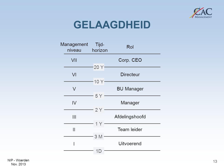 GELAAGDHEID Management niveau Tijd-horizon Rol VII Corp. CEO 20 Y VI