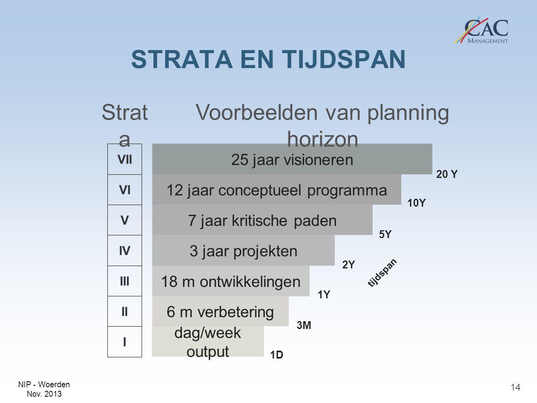 STRATA EN TIJDSPAN Strata Voorbeelden van planning horizon