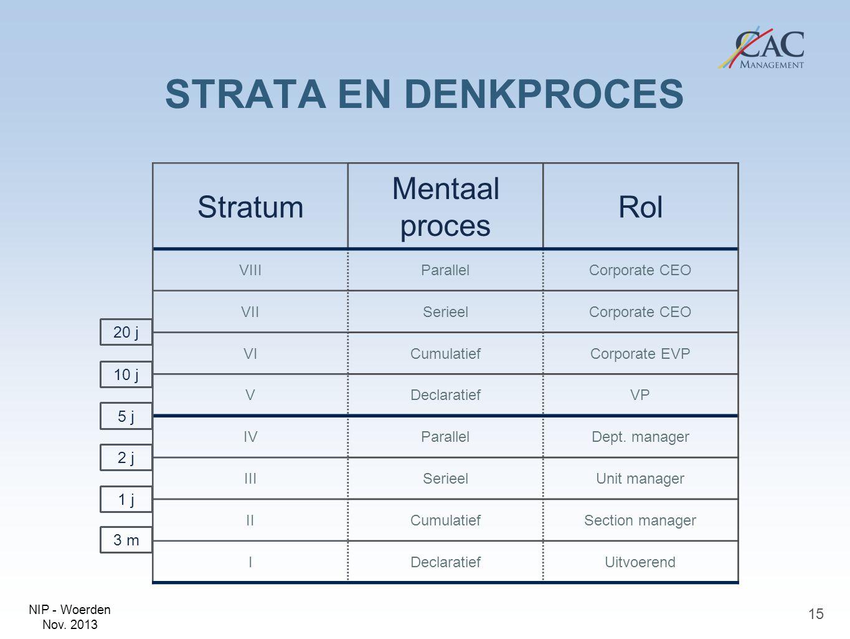 STRATA EN DENKPROCES Stratum Mentaal proces Rol