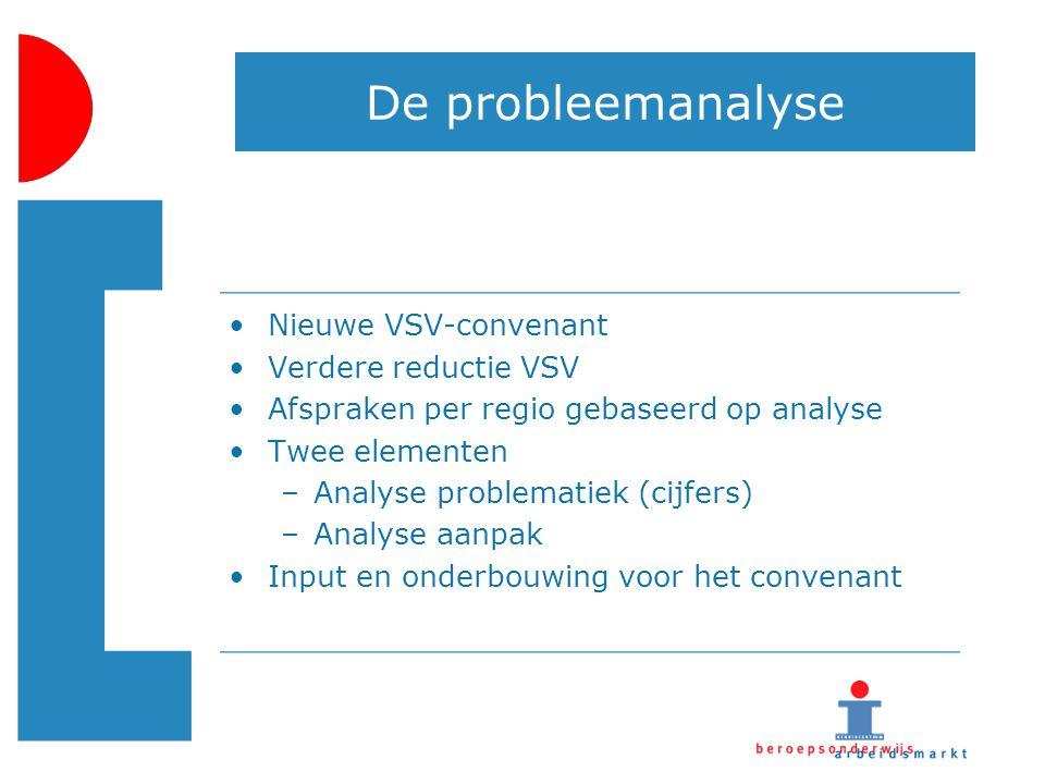 De probleemanalyse Nieuwe VSV-convenant Verdere reductie VSV