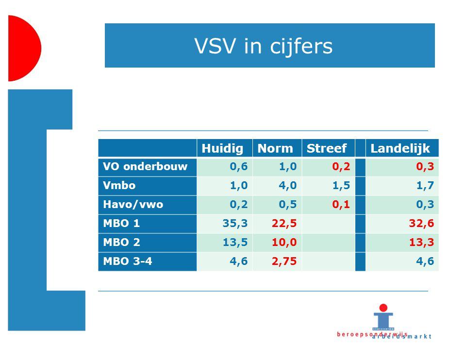VSV in cijfers Huidig Norm Streef Landelijk VO onderbouw 0,6 1,0 0,2