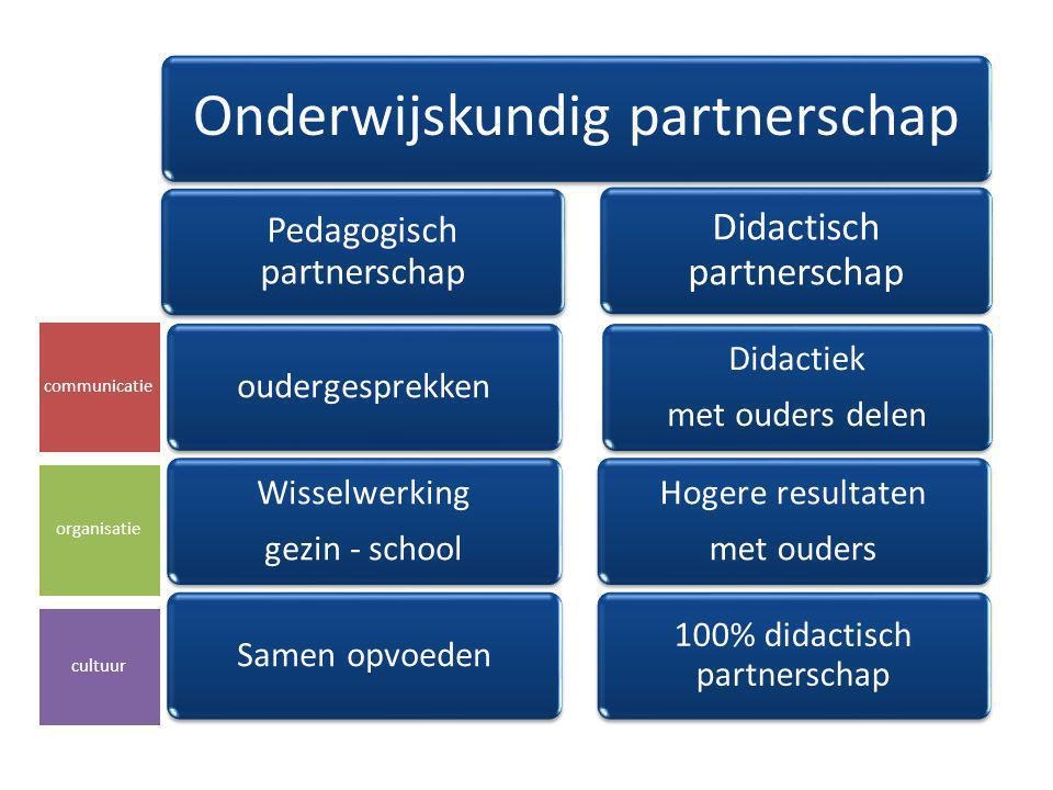 Onderwijskundig partnerschap