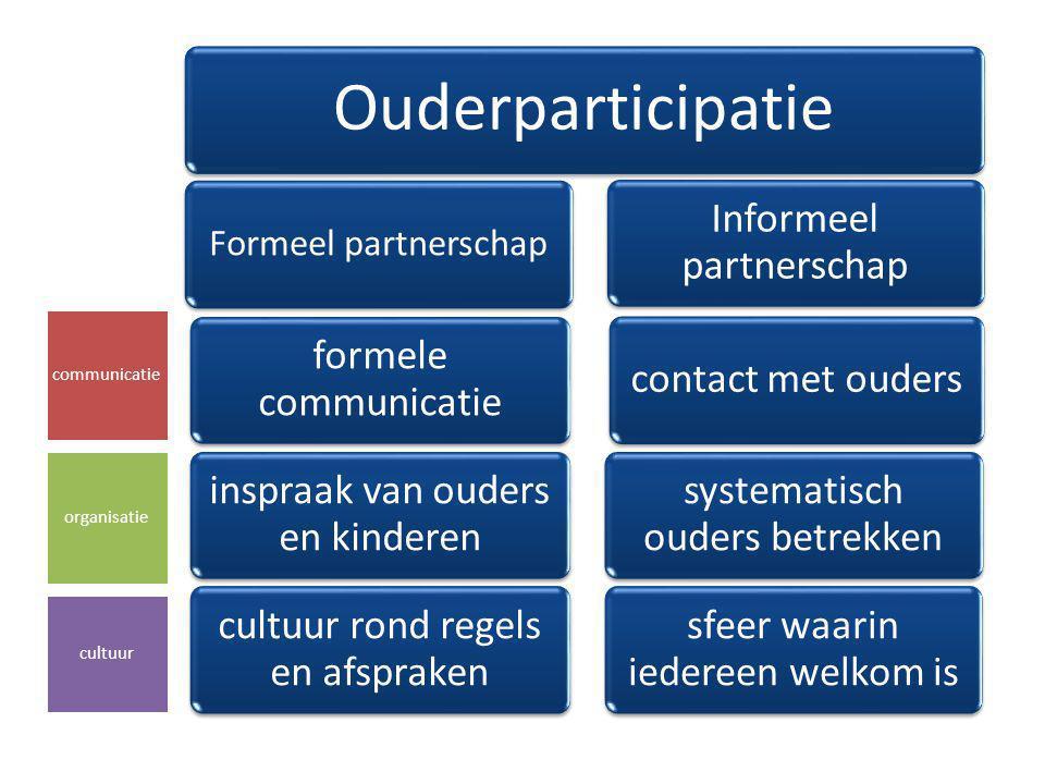 Formeel partnerschap Ouderparticipatie formele communicatie