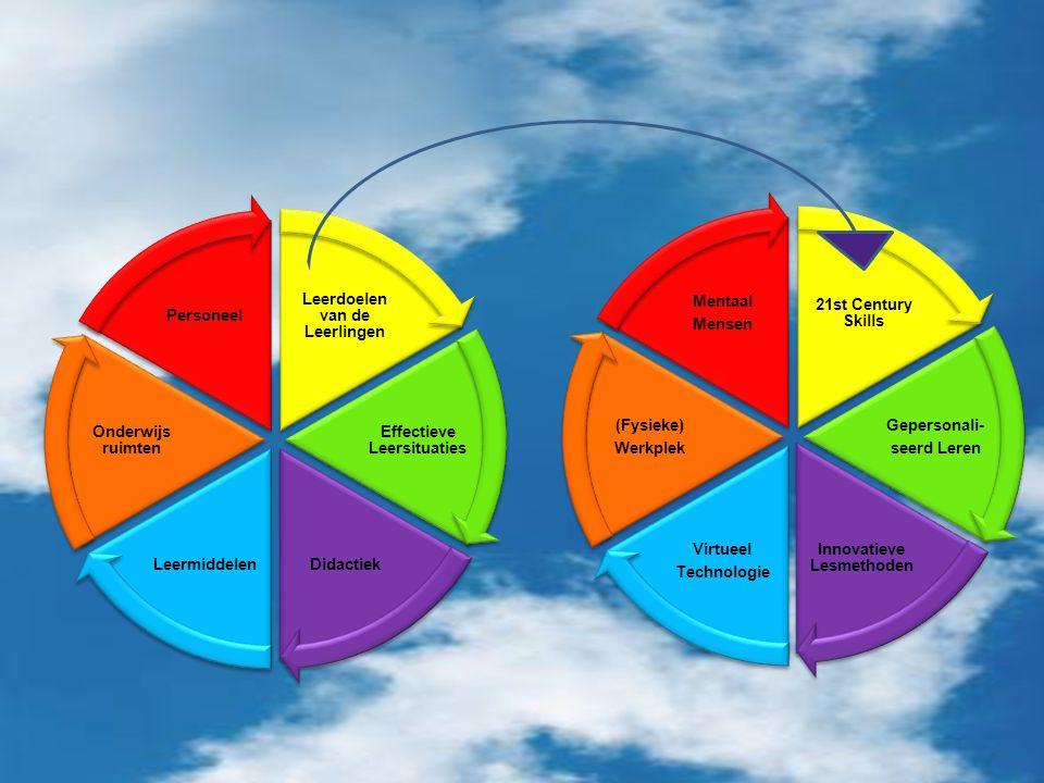 Leerdoelen van de Leerlingen Effectieve Leersituaties Didactiek