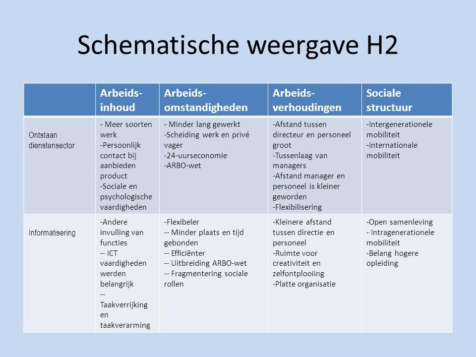 Schematische weergave H2