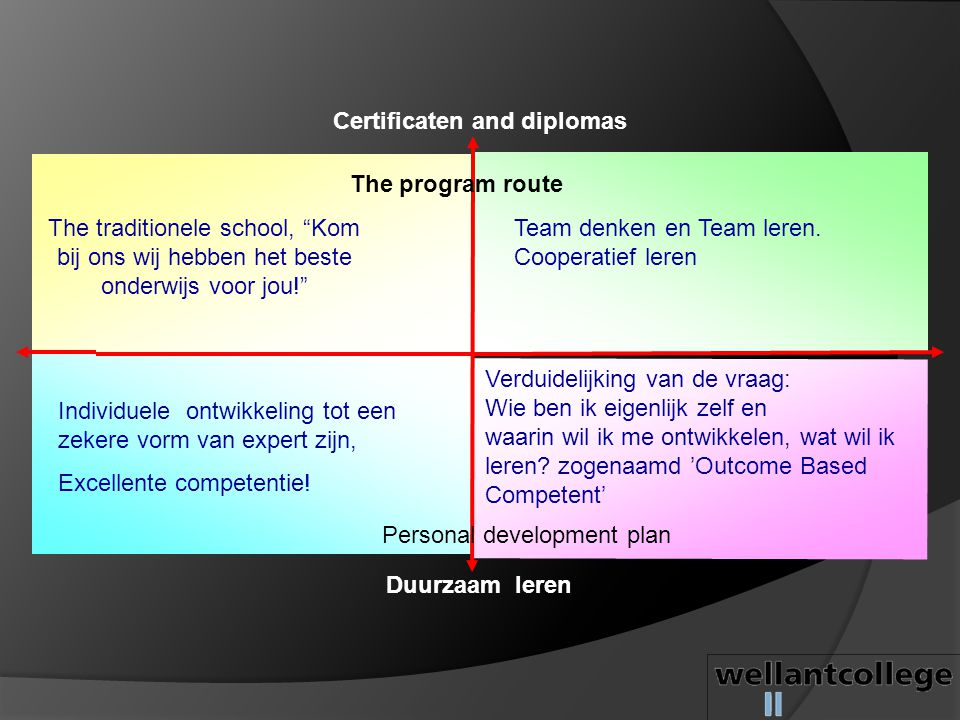 Certificaten and diplomas