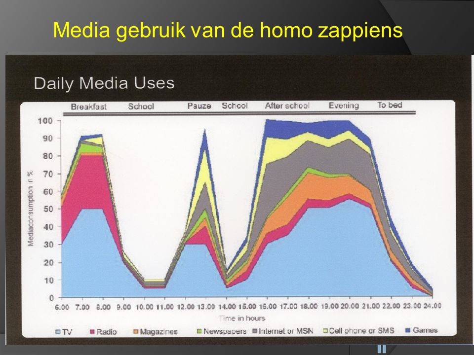 Media gebruik van de homo zappiens