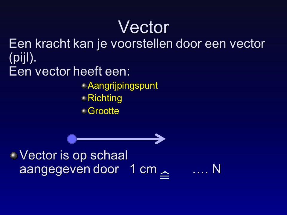 Vector Een kracht kan je voorstellen door een vector (pijl). Een vector heeft een: Aangrijpingspunt.