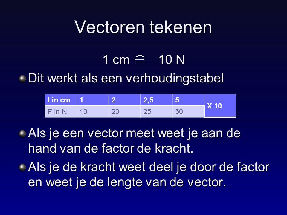 Vectoren tekenen 1 cm 10 N Dit werkt als een verhoudingstabel